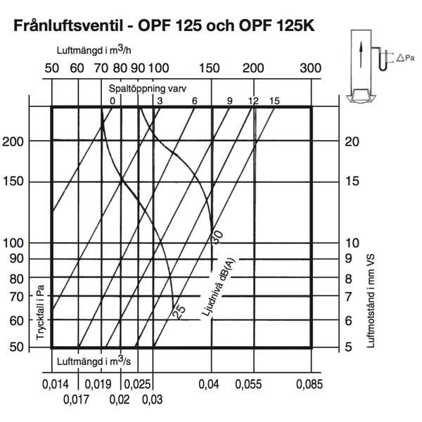 OPF125 OPF125K
